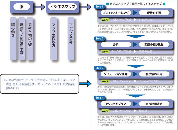 ビジネス・イノベーション研修