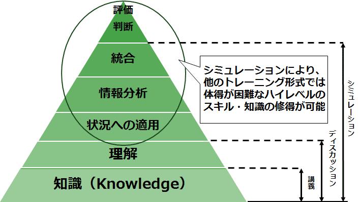 スキルの発展段階とトレーニング形式の関係